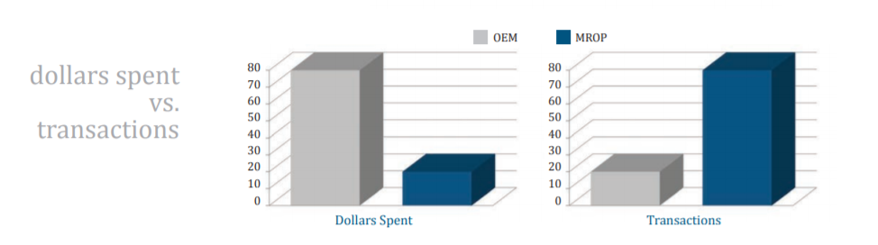 spend vs. transaction dynamics