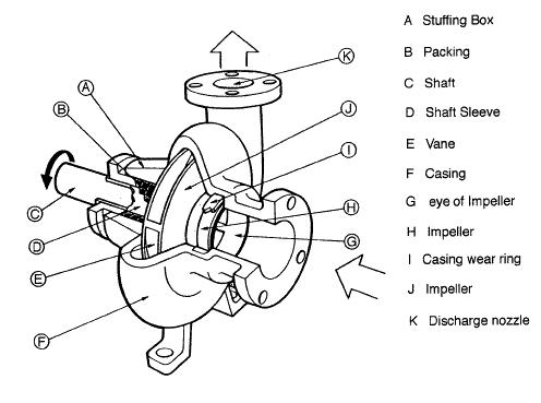 Centrifugal-Pump-diagram